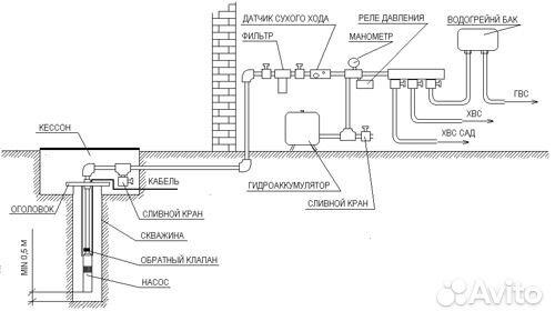 Водопровод в доме своими руками из скважины